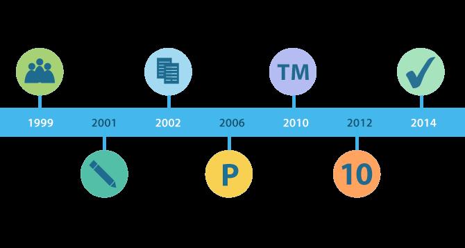 CCPDT milestones graphic
